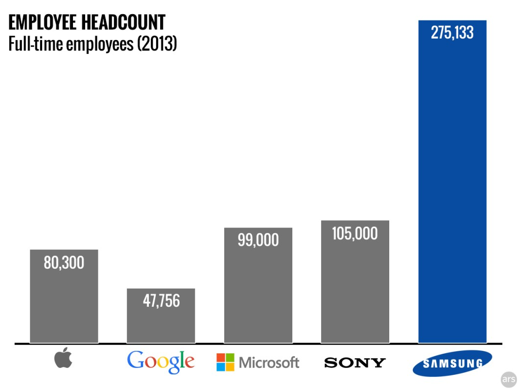 Samsung Employees
