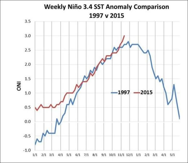 El Niño reaches record level for a single week period ...