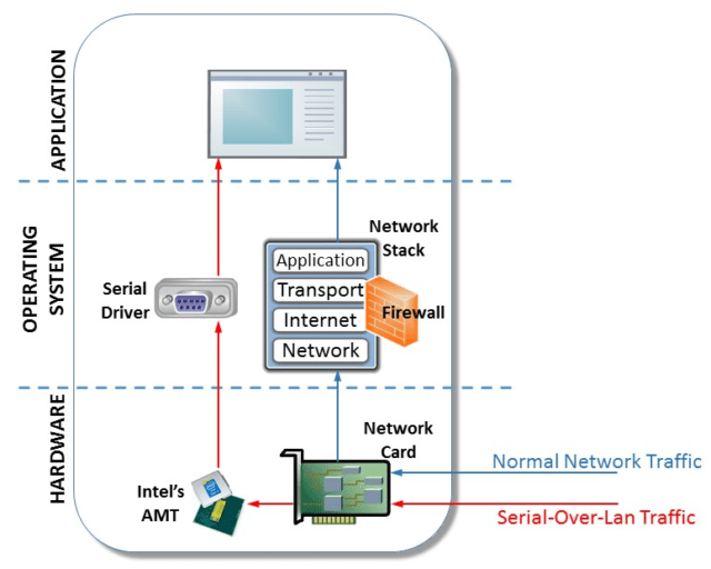 PLATINUM uses AMT's serial-over-LAN (SOL) to bypass the operating system's network stack and firewall. IMG Source: Arstechnica