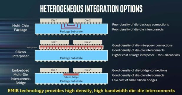 EMIB uses silicon interconnects rather than wire traces, like an interposer, but embeds those interconnects into the PCB. Intel says that this gives EMIB the high density and high performance of interposers, with the low price and thin packaging of traditional multi-chip modules.