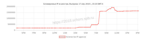This chart of the increasing number of IP addresses blocked by order of Russia