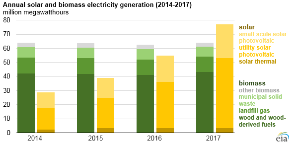 Biomass generation vs. solar generation.