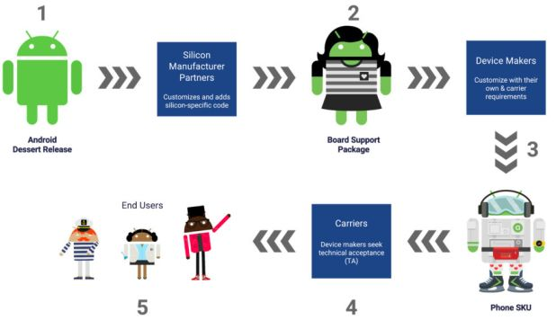 "Google's ""Life of an Android release"" diagram. The Board Support Package is step #2."