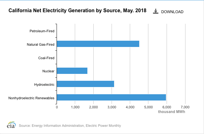 This graph from the EIA shows that in May 2018, fossil fuel-derived electricity only accounted for about 30 percent of the state's net electricity generation. However, renewable energy and hydroelectricity are usually higher than the yearly average in spring because of favorable winds, longer sunny days, and snow runoff creating lost of hydroelectric power.