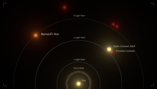 Diagram showing the location of nearby stars.
