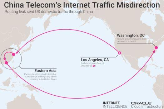 Strange snafu misroutes domestic US Internet traffic through China Telecom
