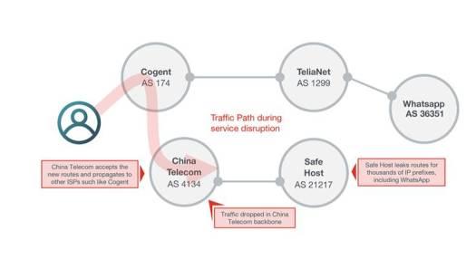 A graphical depiction of Thursday's BGP leak.