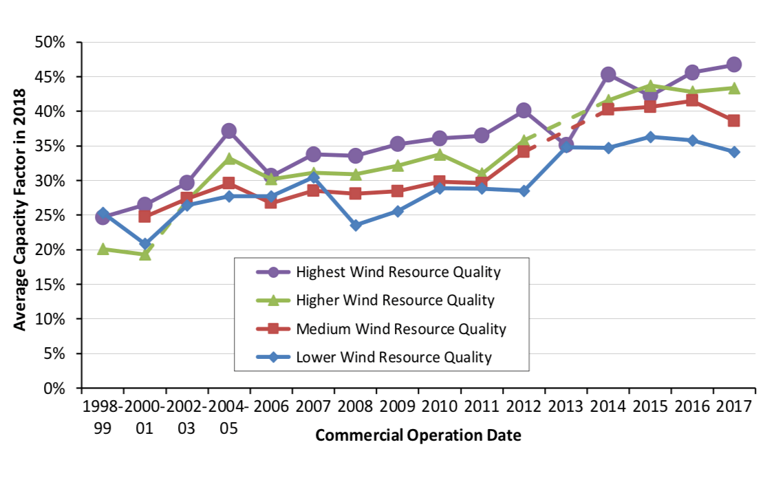 Each year, the capacity factor of newly installed projects is typically higher than that of the years prior.