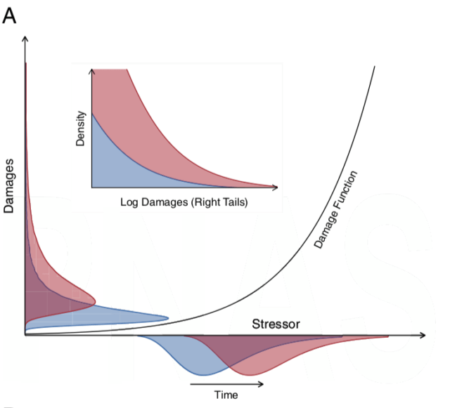 Model data from the new analysis.