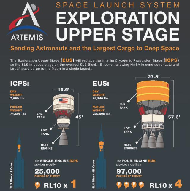 eus - NASA rejeita oferta da Blue Origin de estágio superior mais barato para o foguete SLS