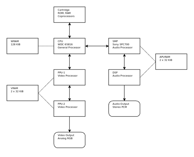 Super NES system diagram.
