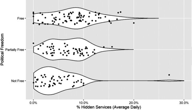"""More politically """"free"""" countries have higher proportions of Hidden Services traffic than is present in either """"partially free"""" or """"not free"""" nations. Each point indicates the average daily percentage of anonymous services accessed in a given country. The white regions represent the kernel density distributions for each ordinal category of political freedom (""""free,"""" """"partially free,"""" and """"not free"""""""