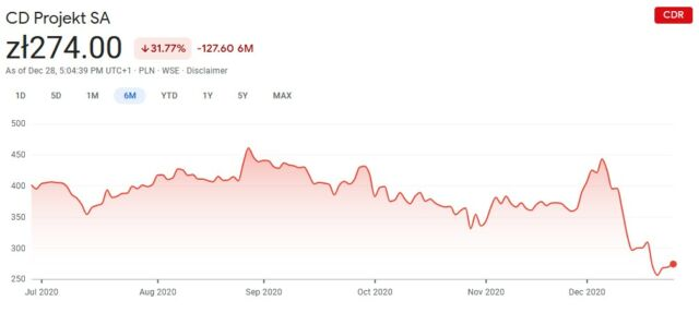 """The December peak in CDPR's stock price came on Dec. 4. Outlets (<a href=""""https://arstechnica.com/gaming/2020/12/a-week-spent-in-cyberpunk-2077s-beautiful-messy-urban-future/"""">including Ars</a>) began publishing reviews on Dec. 7 (the first drop), the game was released on Dec. 10 (the middle of the big downward slope), and Sony <a href=""""https://arstechnica.com/gaming/2020/12/sony-delists-playstation-version-of-cyberpunk-2077-begins-full-refund-program/"""">delisted</a> the game on Dec. 17 (the tiny little peaklet right before the second drop).<br />"""