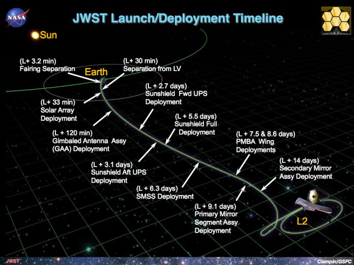 James Webb Space Telescope Deployment Schedule.
