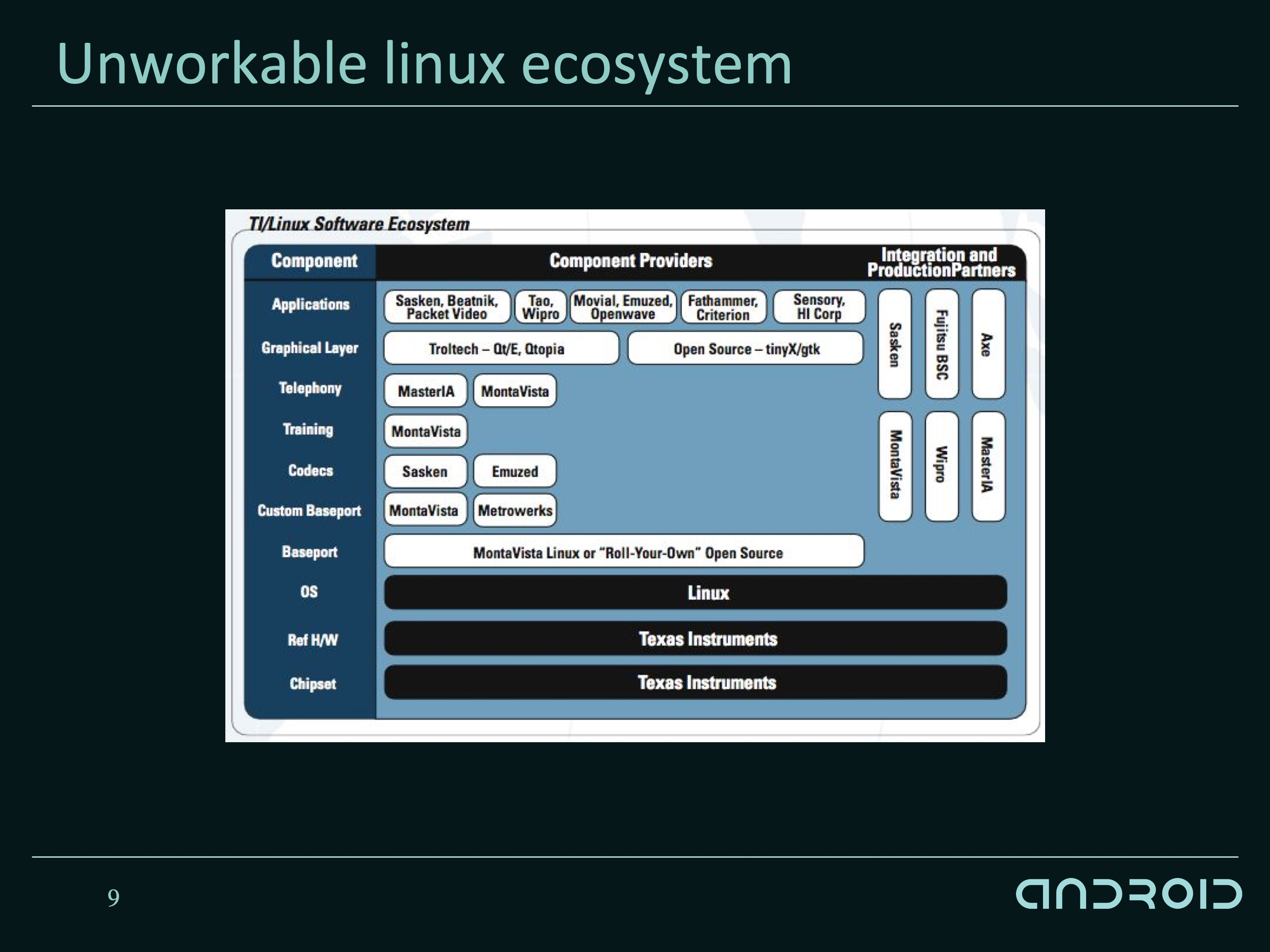 TI provided a Linux-based solution, but many of the details of drivers and other components were left as an exercise to the manufacturer, which wasn't a compelling option.