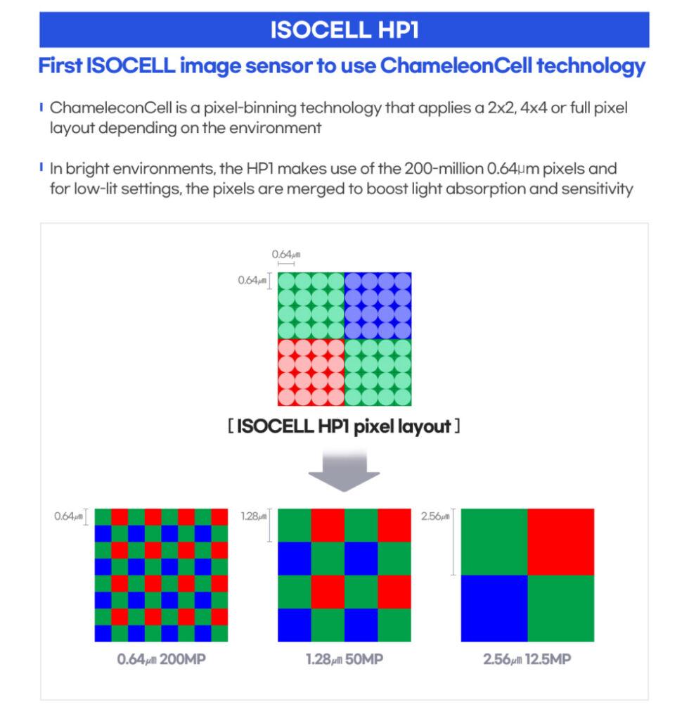Samsung's pixel binning diagram.