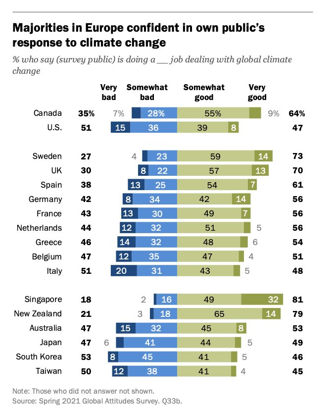 Many people are convinced that their own country is doing a good job with regard to climate change.