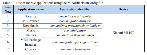 The NCSC found that seven default system apps on the Xiaomi phone can monitor media content for blocking from the user, using a regularly downloaded JSON file.