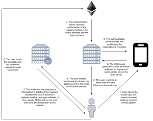 An Introduction to Ethereum and Smart Contracts: an