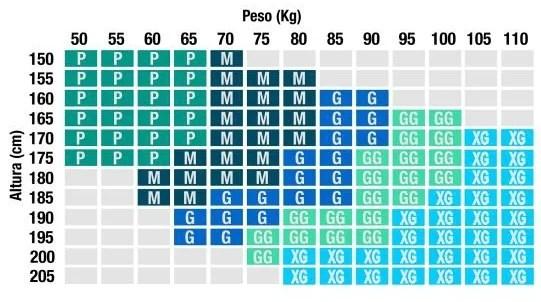 Tabela peso versus altura