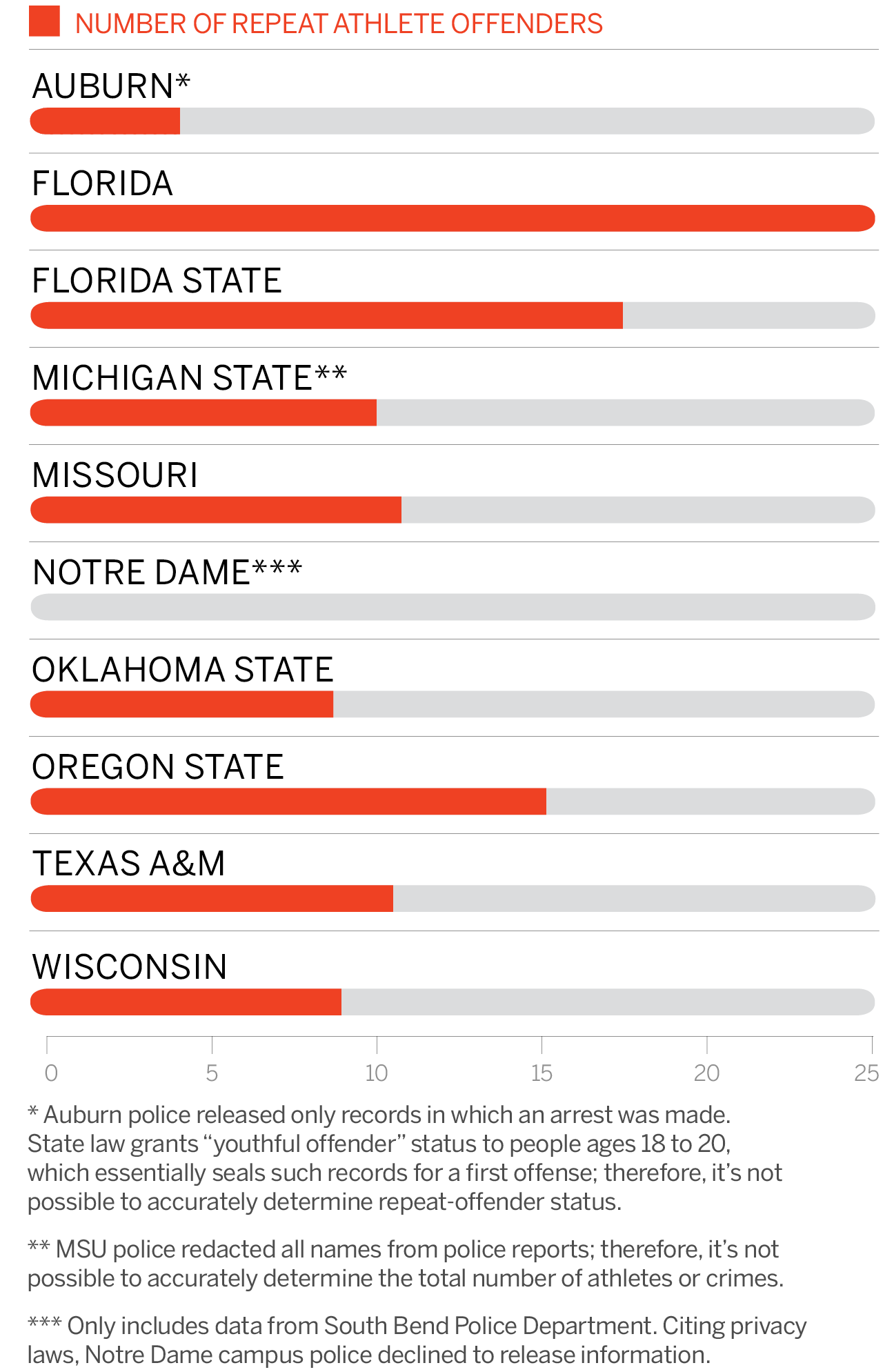 Espn Report Outlines Which College S Athletes Get Away