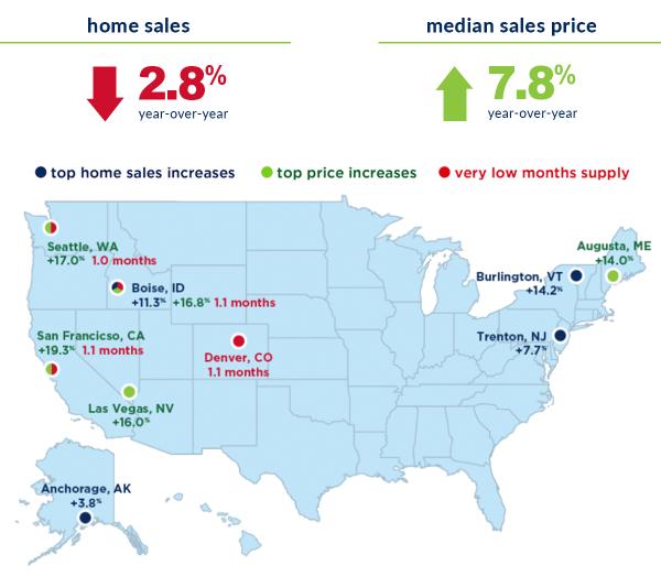 Monthly Market Statistics