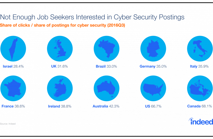 Cyber Security Careers List