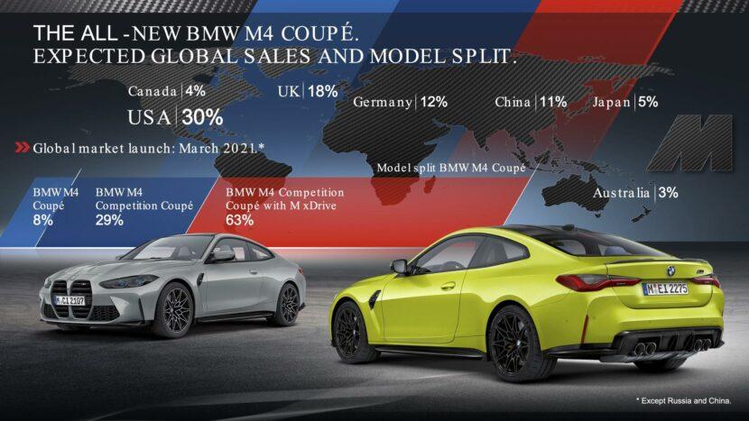 bmw m3 m4 market share 00 830x467