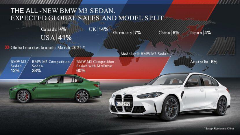 bmw m3 m4 market share 01 830x467