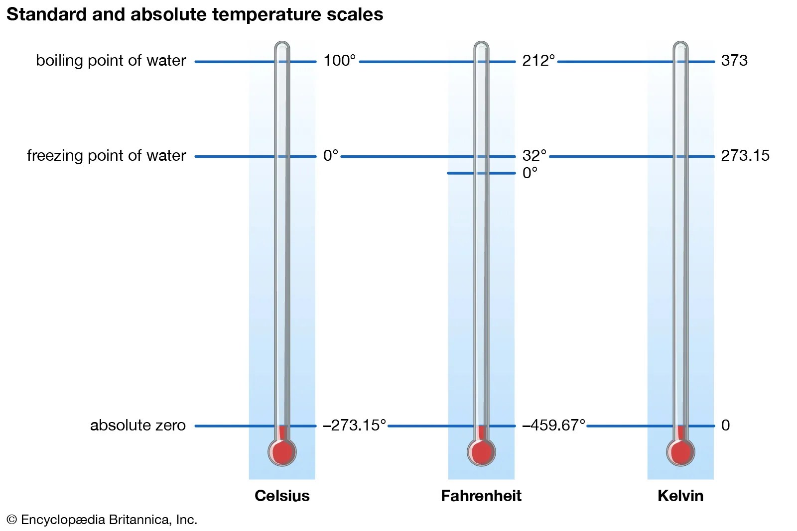 Mrs Karle S Science Class Chapter 10 Heat And Heat