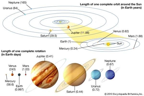 planets - Kids | Britannica Kids | Homework Help