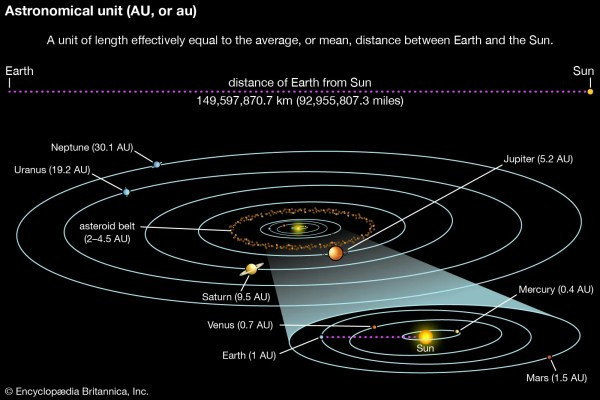 Astronomy - Study of the solar system | Britannica