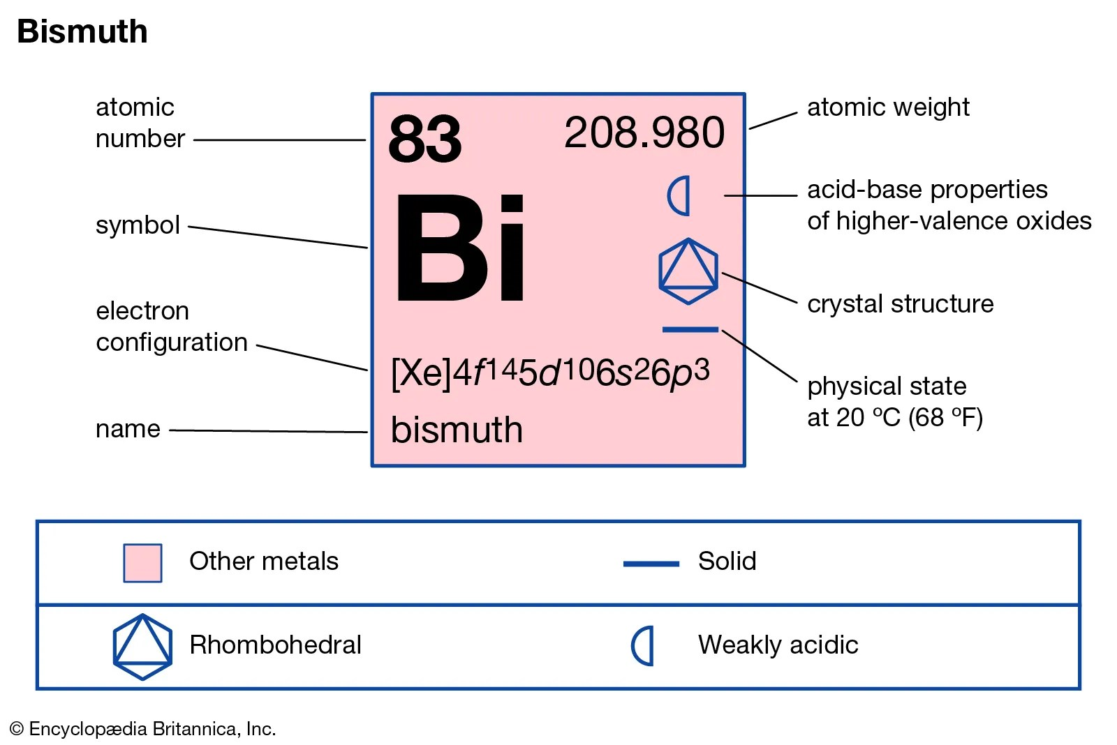 The Best Periodic Table With Electron Configuration
