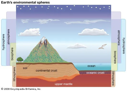 Atmosphere What Four What Are Major Are Layer And Difference