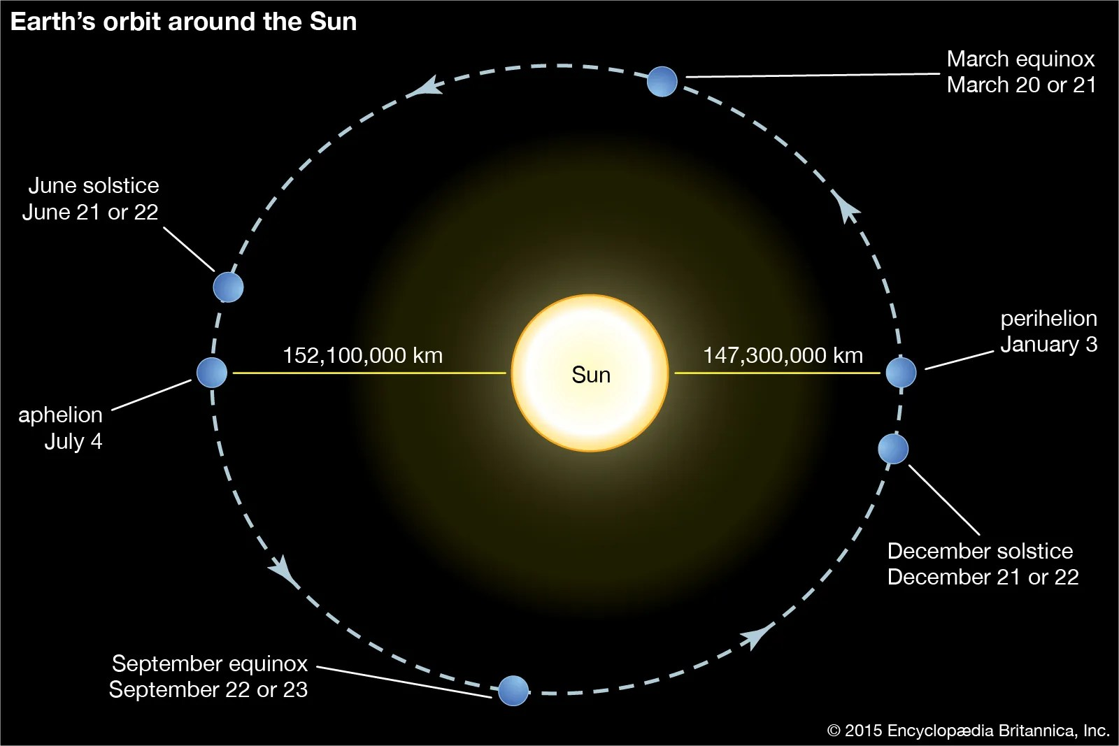 https://i1.wp.com/cdn.britannica.com/20/151220-050-240A2838/Earth-orbit-Sun.jpg?ssl=1