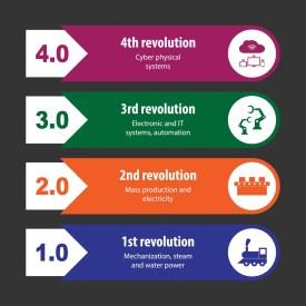The Fourth Industrial Revolution   Special Feature   Britannica