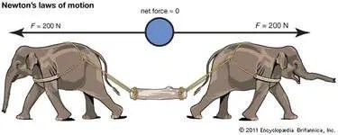 Newton's laws of motion | Definition, Examples, & History ...