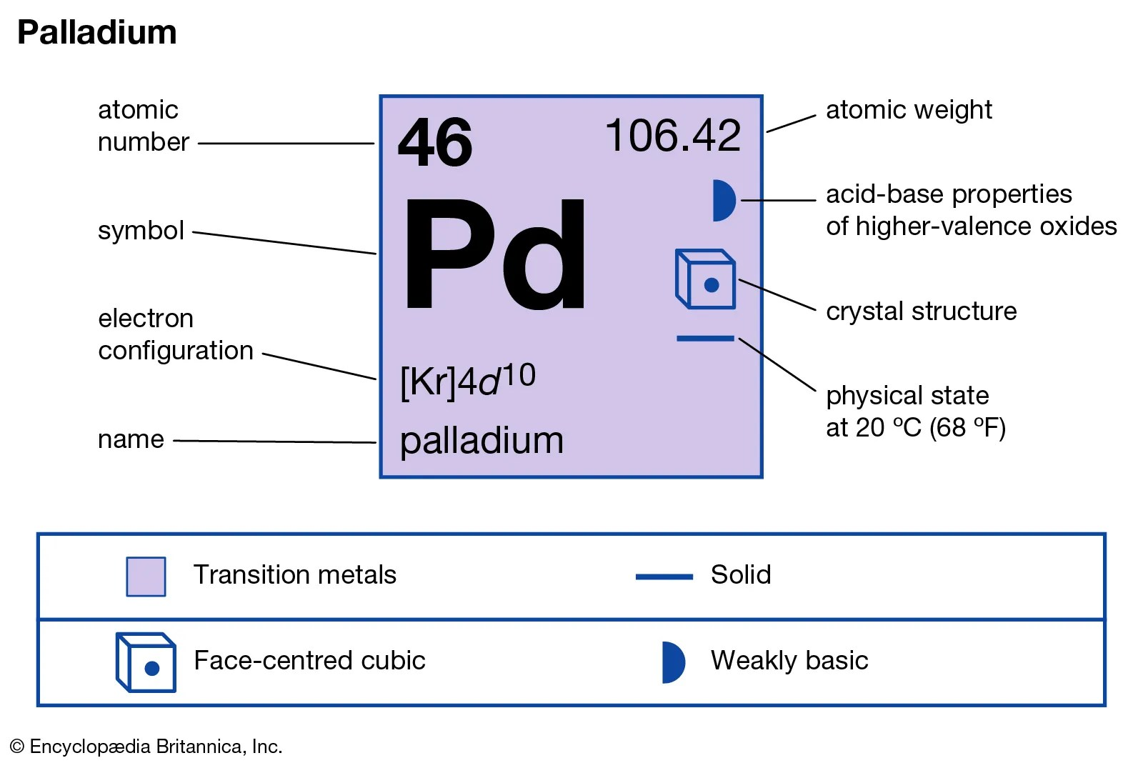 Physical Used Chemical And What Substance Are And Are They Changes How