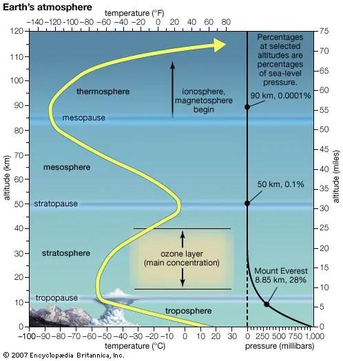 ozone layer | Description, Importance, & Facts ...