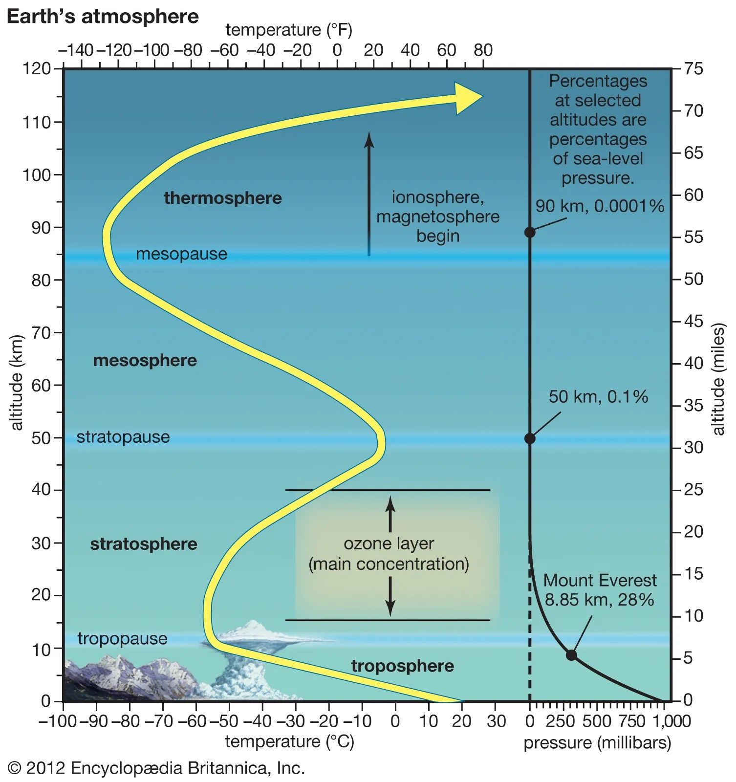 Layers Of The Atmosphere Blank Diagram