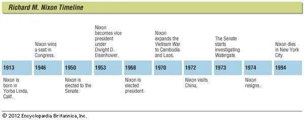 Watergate Scandal Timeline