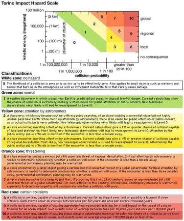 Torino Impact Hazard Scale | astronomy | Britannica.com