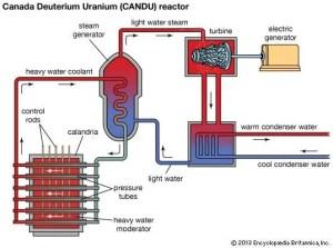 Nuclear reactor  Liquidmetal reactors | Britannica