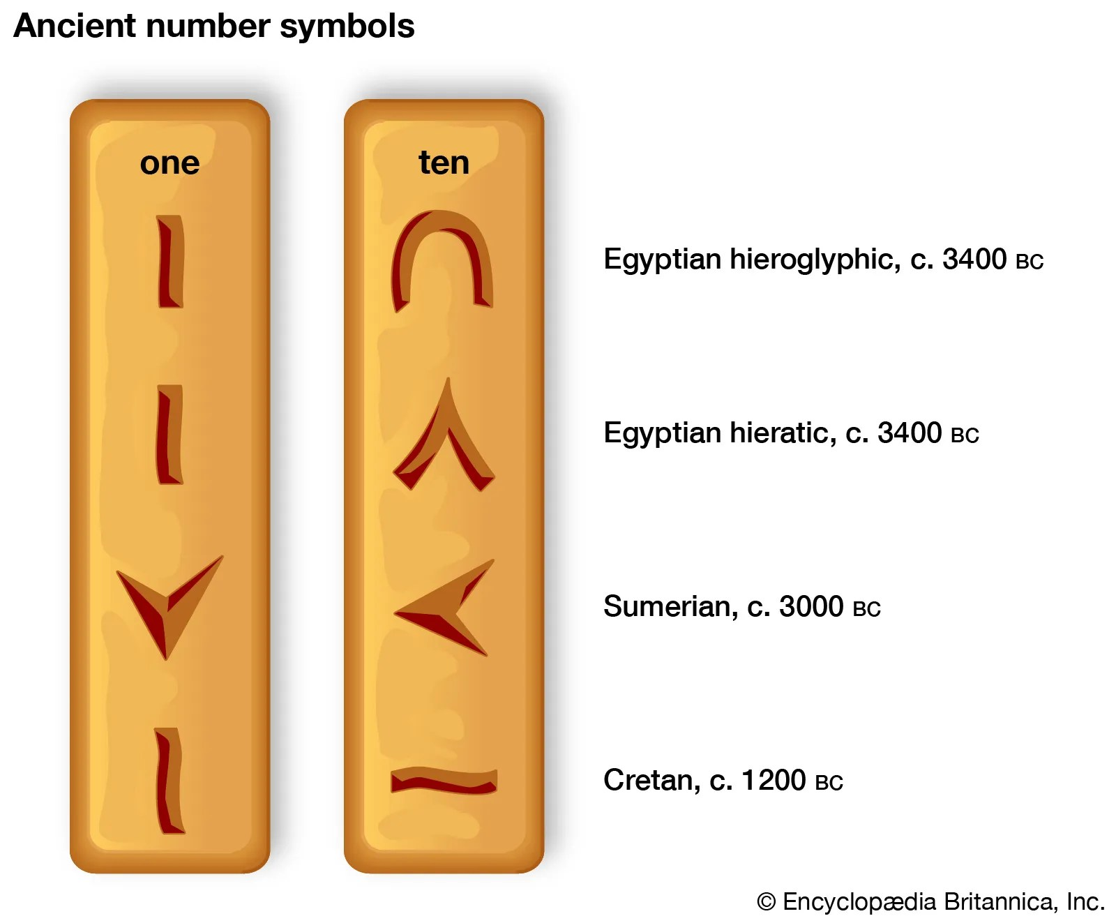 Numerals And Numeral Systems