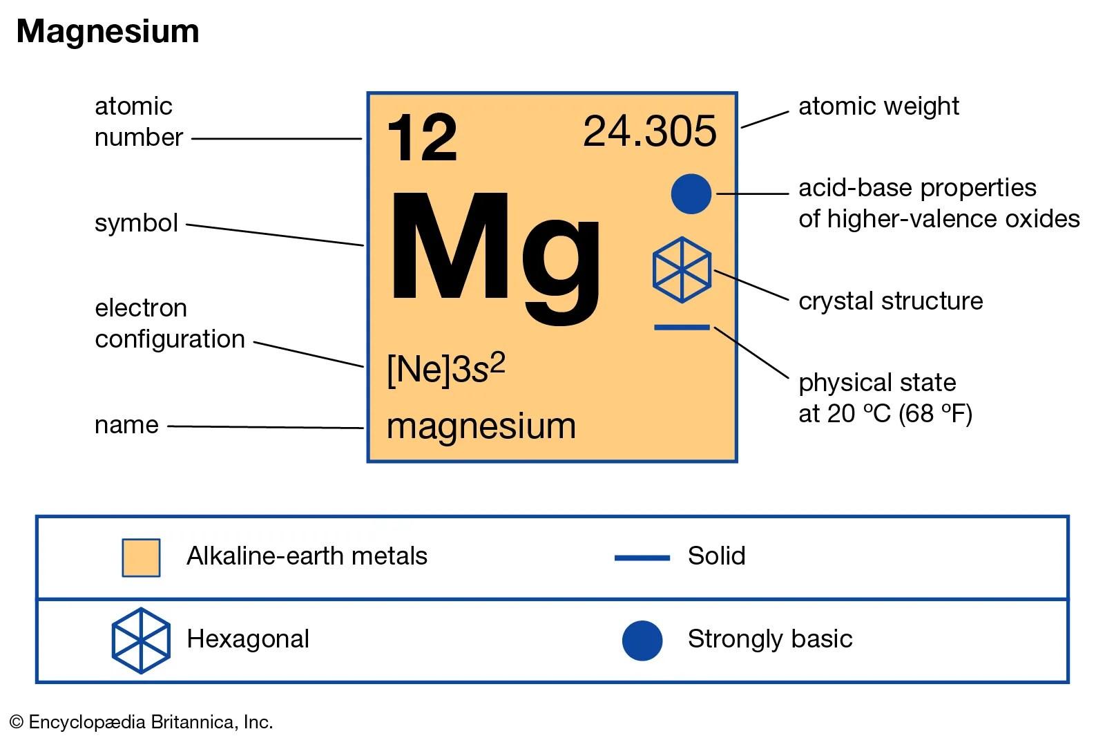 Electron Configuration Level One Worksheet