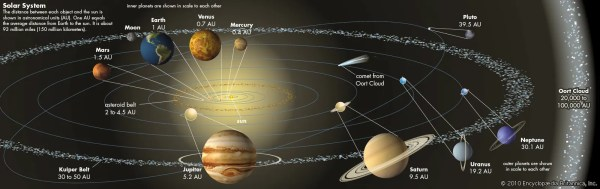 Asteroid belt | astronomy | Britannica