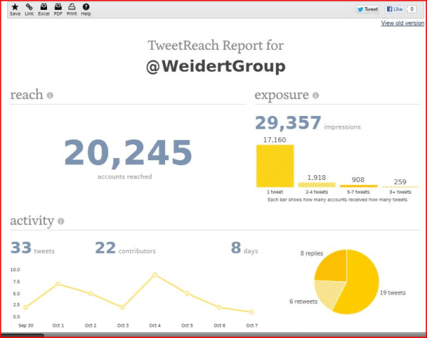 Free Social Media Marketing Tools From Weidert Group