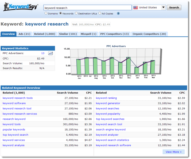 Keyword-Spy-Tool1 BEST  KEYWORD TO RESEARCH