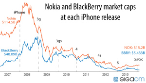 Blackberry and Nokia's market cap