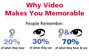 Video Marketing is Effective, Yet Under Utilized By Some Businesses image See hear icons final 2 300x188
